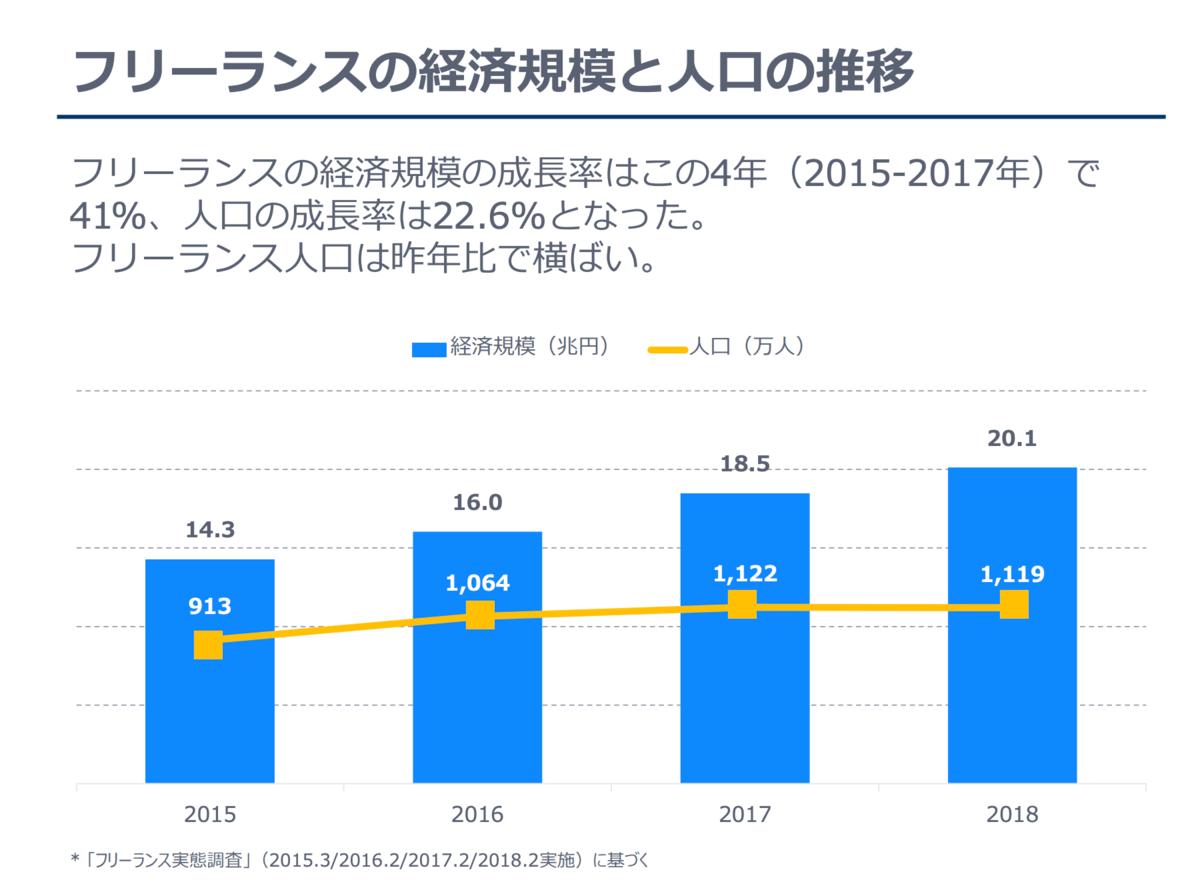 フリーランスの経済規模と人口の推移(出典:ランサーズ フリーランス実態調査2018)