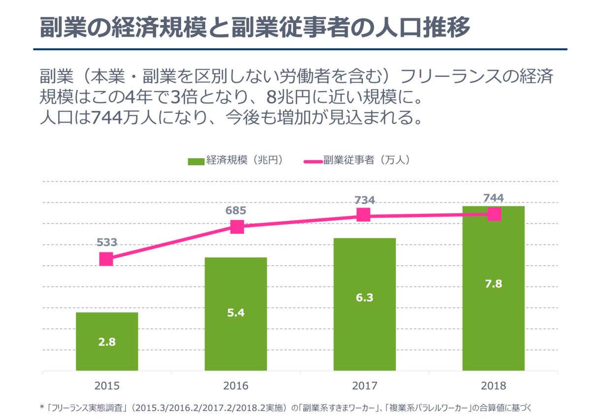 副業従事者の人口も増加している(出典:ランサーズ フリーランス実態調査2018)