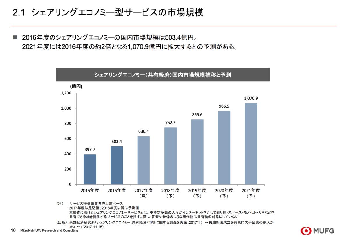シェアリングエコノミー型サービスの市場規模(出典:三菱UFJリサーチ&コンサルティング「スキルシェアリングサービスの 動向整理」)