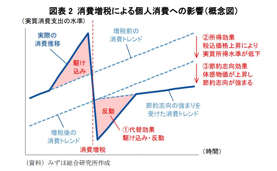 みずほ総合研究所「消費増税で消費は再び低迷するか」