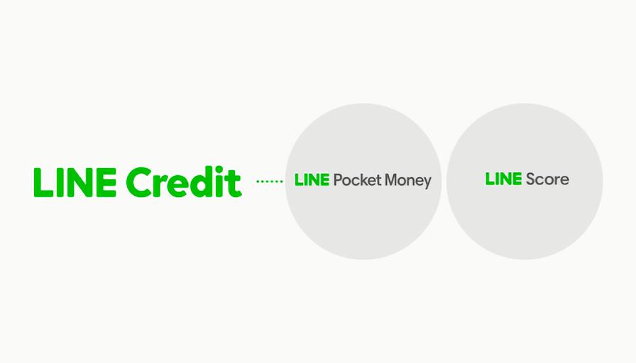 LINE Credit のサービスとして、LINE Score と LINE Pocket Money が発表された