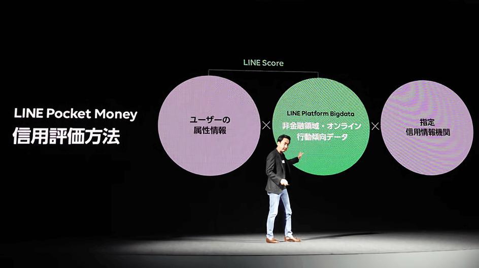 「LINE Score」の信用スコアリング(出典:ITmedia News)