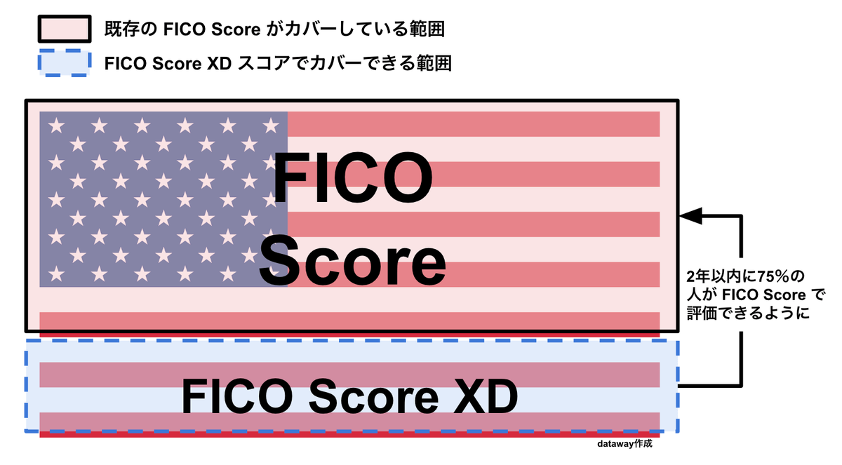 FICO Score XD はクレジットヒストリーがない人のためのクレジットスコア