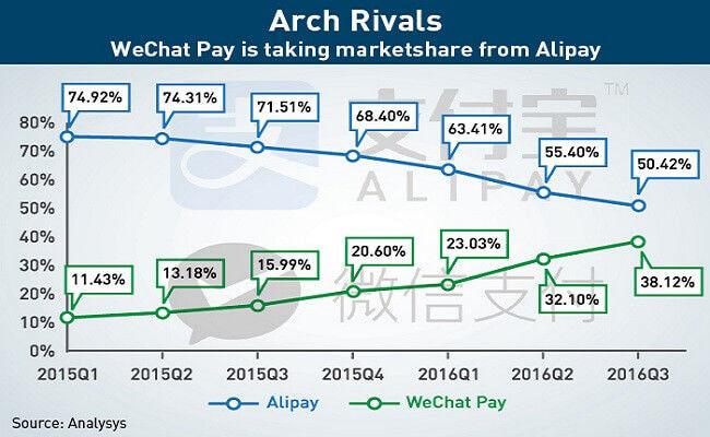 WeChat Pay が急激にマーケットシェアを拡大している(出典:CKGSB KNOWLEDGE)