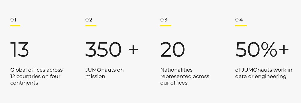 JUMOは従業員の半数がテック系というテクノロジー企業