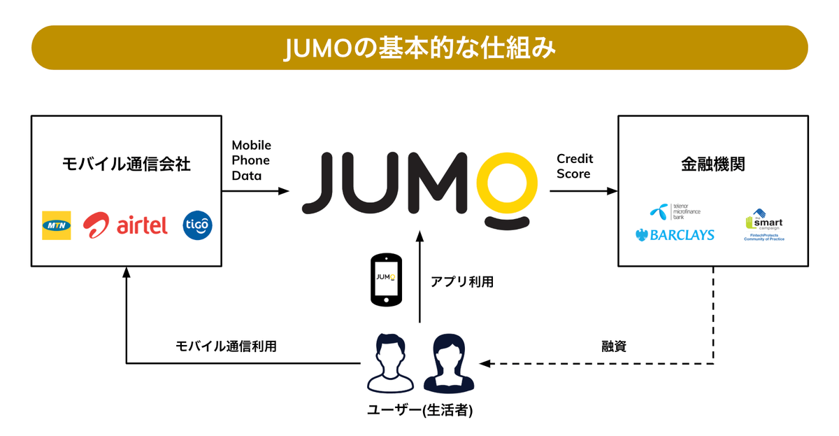 JUMOの仕組み