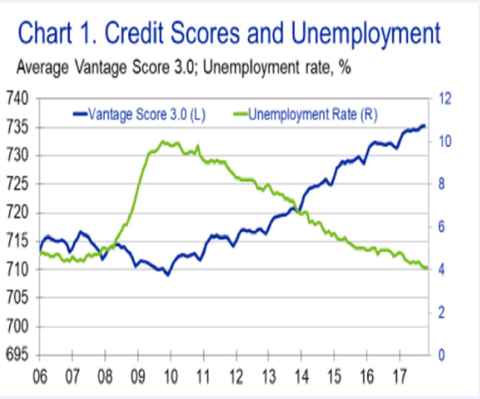 米国信用スコアはここ10年でインフレ傾向にある(出典:Bloomberg)