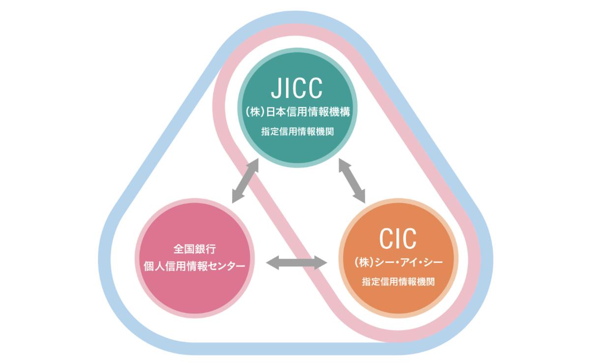 日本の3つの信用情報機関(JICC、CIC、KSC)