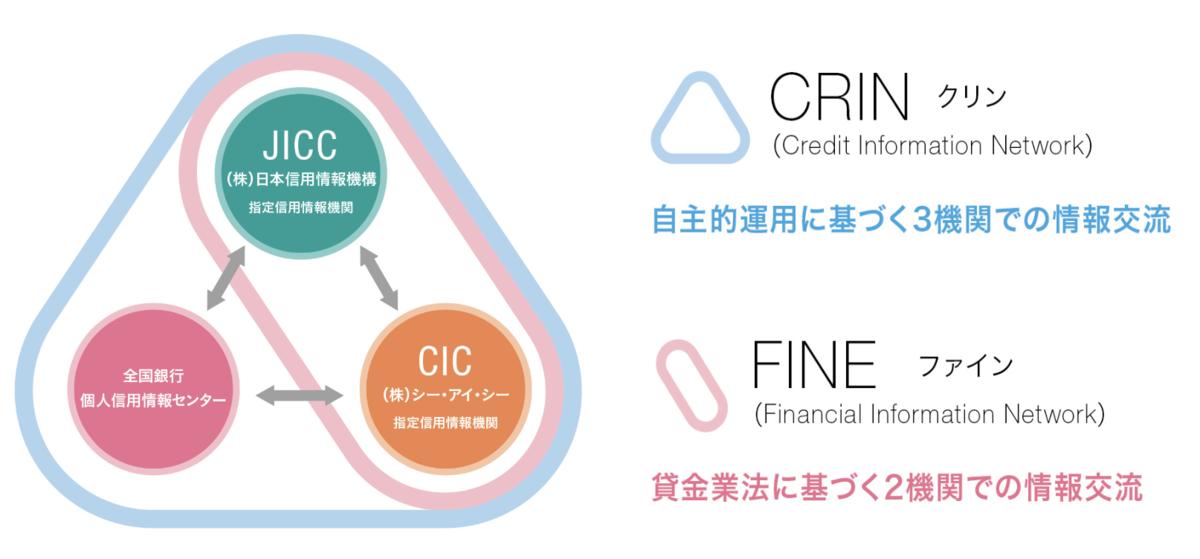 信用情報機関同士のデータ共有システム「CRIN」と「FINE」