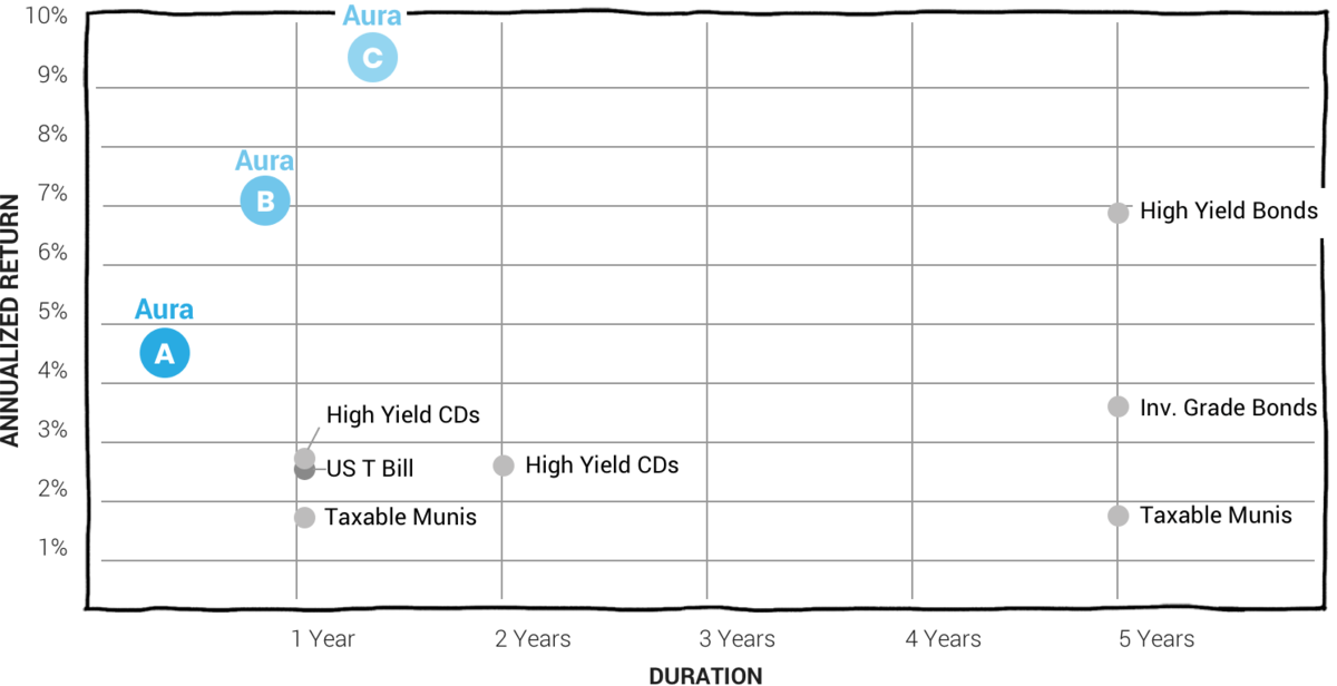 Aura の投資商品としての価値比較