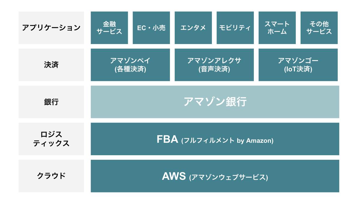 アマゾン銀行が実現した際のアマゾンのビジネス領域のレイヤー構造