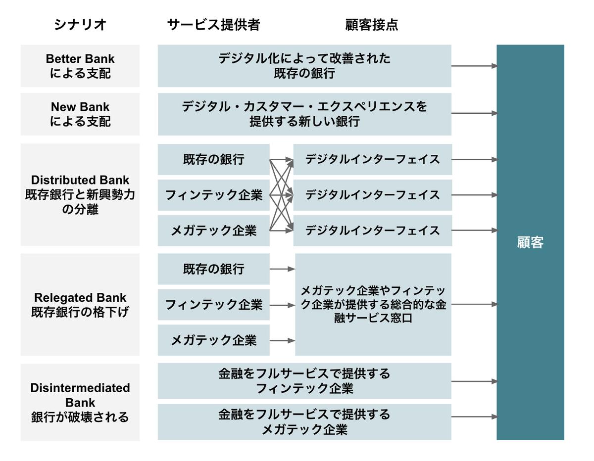 バーゼル銀行監督委員会の示す次世代金融の5つのシナリオ