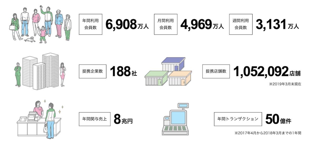 CCCマーケティングの保有データ