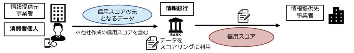 Jスコアの情報銀行は、総務省金融データWGの資料における3つ目のパターンとなる
