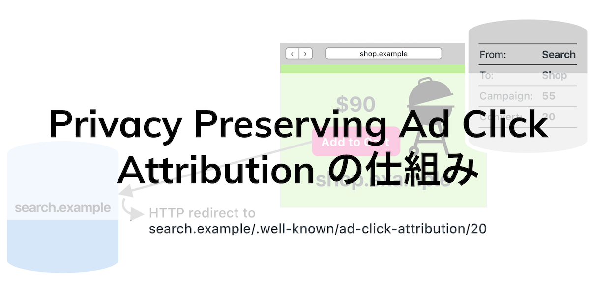 Appleの新広告計測技術「Privacy Preserving Ad Click Attribution」の仕組み
