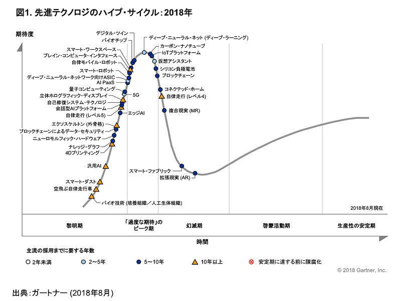 ガートナー発表の先進テクノロジーのハイプ・サイクル
