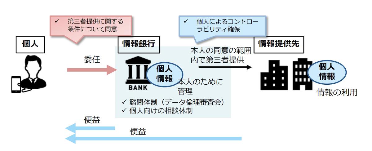 情報銀行の大枠の仕組み(情報信託機能の認定スキームの在り方に関する検討会 とりまとめ(案)より)