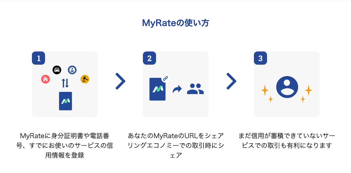 MyRate の利用方法