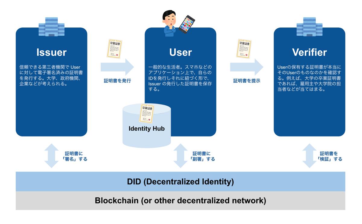 SSI(自己主権型ID)の基本的な仕組みを図示するとこのようになる
