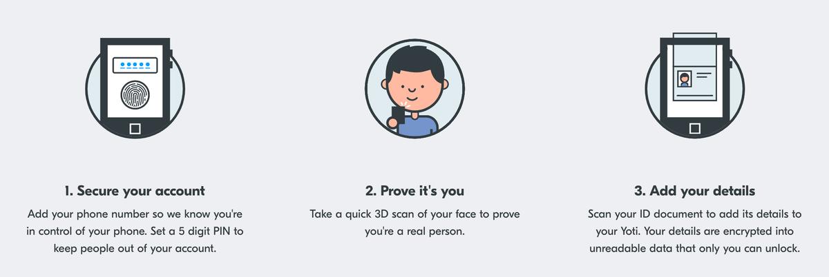 Yoti のユーザー側のセットアップ方法