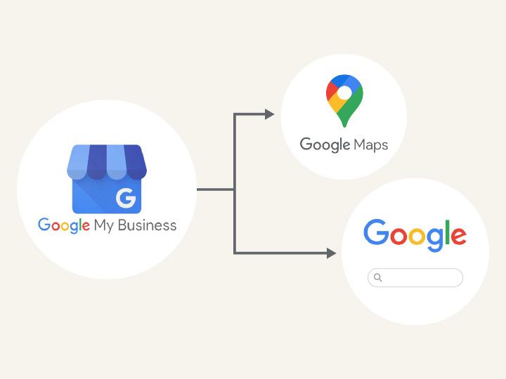 Googleマイビジネスに登録した情報