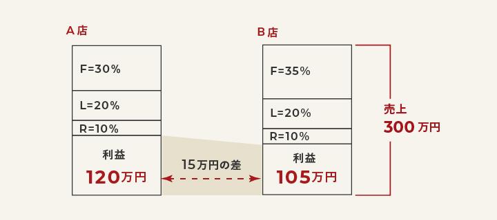 計算したFL比率の見方