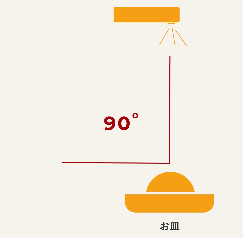 真俯瞰(真上)の90度のポジションイメージ