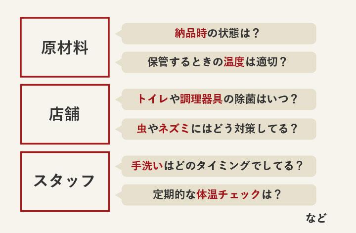 原材料/店舗/スタッフの管理方法