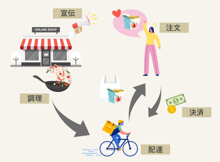 フードデリバリー業者サービスの仕組み図