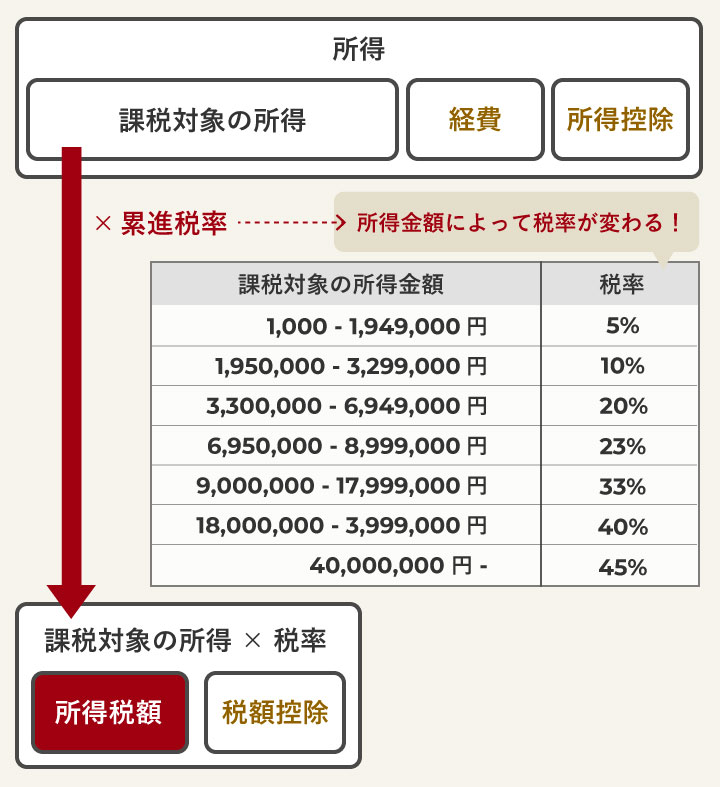 所得額に累進税率、所得控除、税額控除それぞれを適用