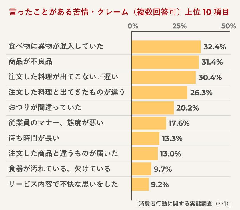日本労働組合総連合会「消費者行動に関する実態調査」(2017年)