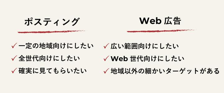 ポスティングとWeb広告