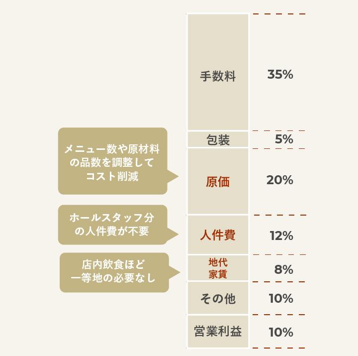 ゴーストレストランのコスト配分に見る原価のコントロール例