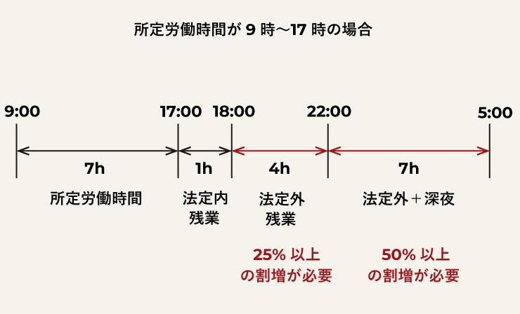 法定時間外労働の割増率について