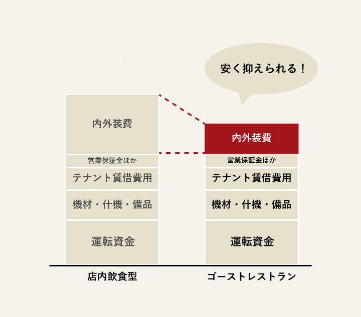 積み上げグラフ