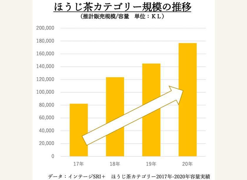 インテージSRI+ ほうじ茶カテゴリー2017年-2020年容量実績