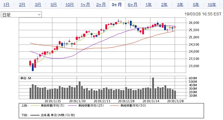 2019年1月~3月の米国株(NYダウ日足)