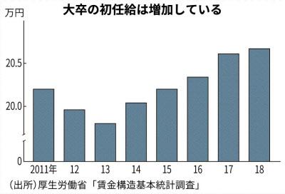 日経新聞から引用したグラフ