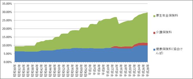 社会保険料負担率の推移(労使合計)