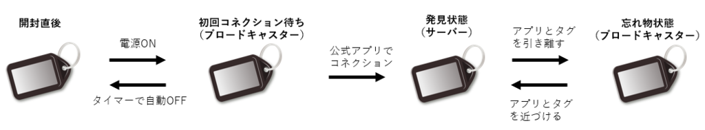 f:id:shozaburo:20190304153309p:plain