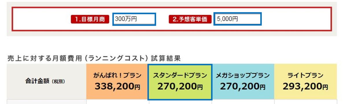 楽天市場のシュミレーション売上300万客単価5000円