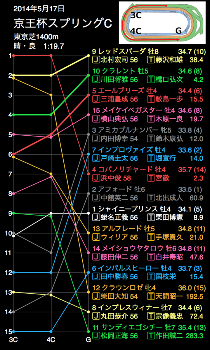 f:id:shu-umakun:20190511022748p:plain