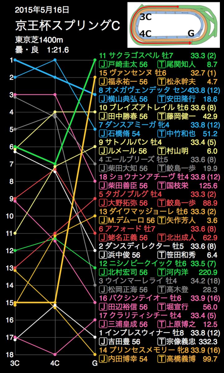 f:id:shu-umakun:20190511022753p:plain