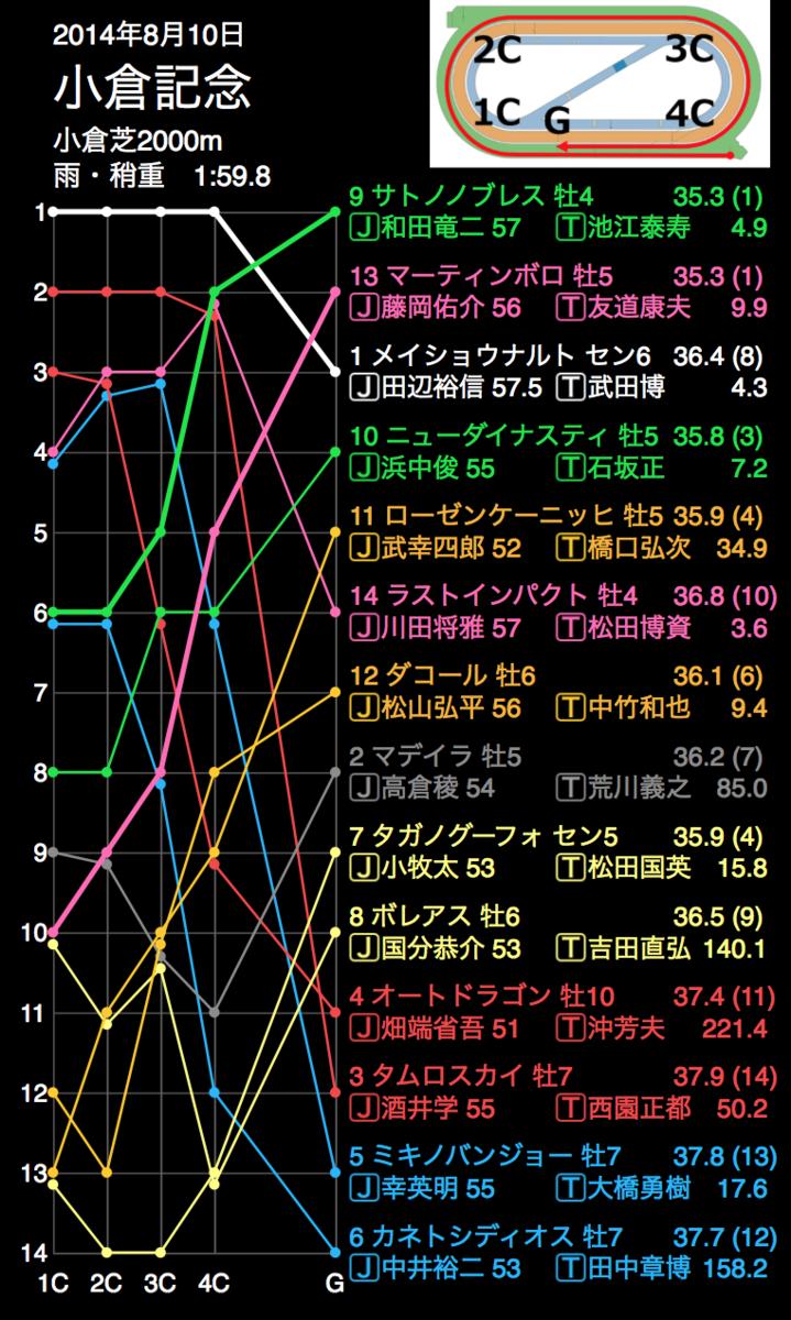 f:id:shu-umakun:20190804014523p:plain