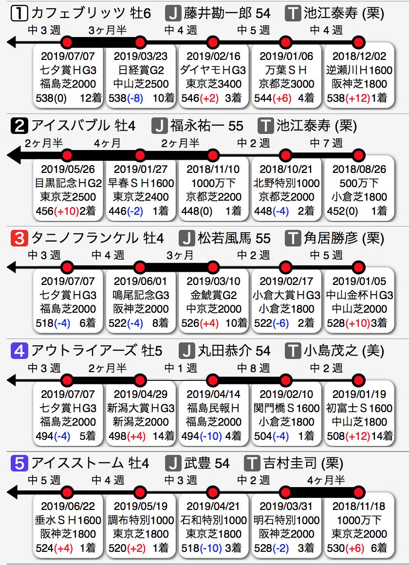 f:id:shu-umakun:20190804014601p:plain