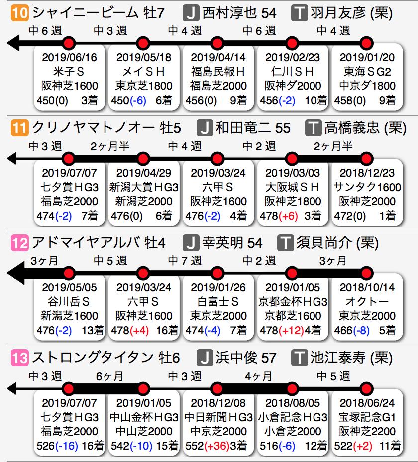f:id:shu-umakun:20190804014615p:plain
