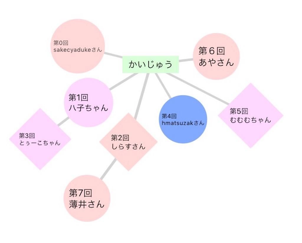 f:id:shubonbon:20161203232805j:image