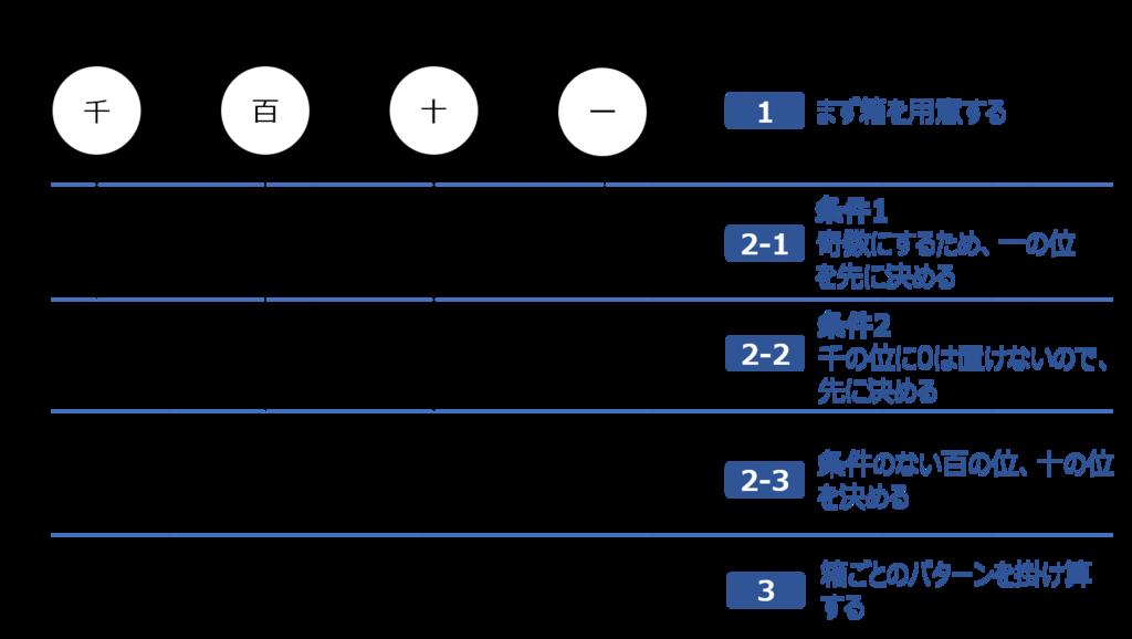 f:id:shufu-gaishi:20180519164227p:plain