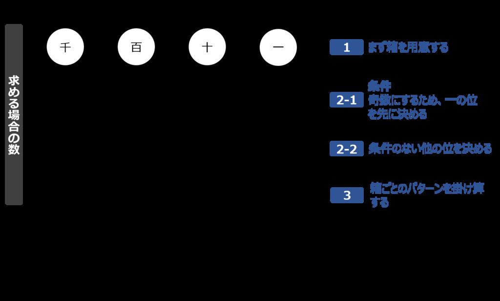 f:id:shufu-gaishi:20180525134442p:plain