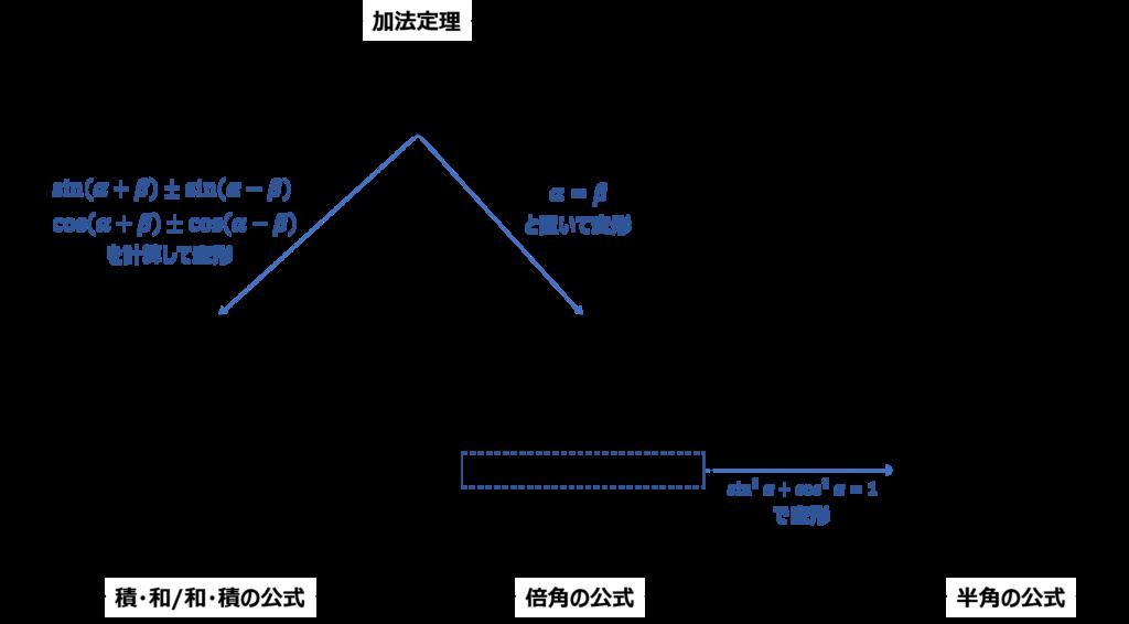 f:id:shufu-gaishi:20180625163919p:plain